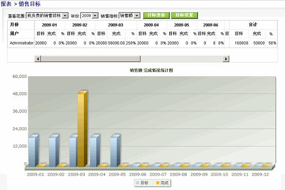 图表显示目标销售额和实际销售额,及完成任务的百分比,有数据列表